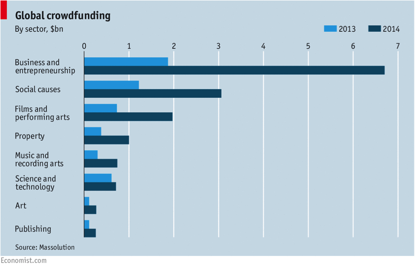 https://www.economist.com/news/economic-and-financial-indicators/21647603-global-crowdfunding?fsrc=scn%2Ftw%2Fte%2Fpe%2Fed%2Fglobalcrowdfunding